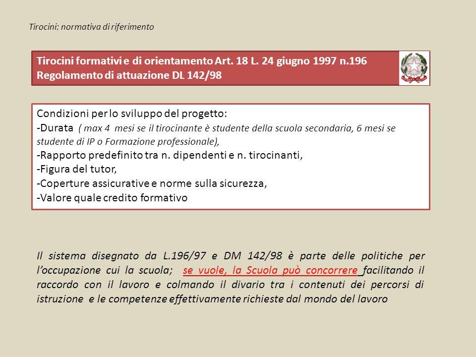 Tirocini: normativa di riferimento Tirocini formativi e di orientamento Art. 18 L. 24 giugno 1997 n.196 Regolamento di attuazione DL 142/98 Condizioni