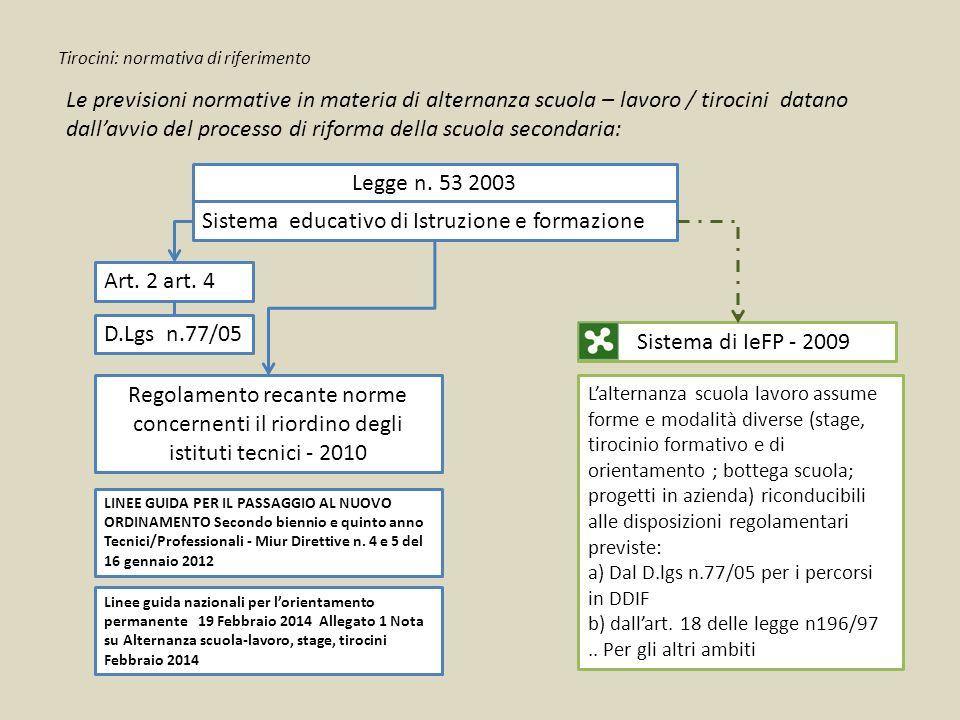 Tirocini: normativa di riferimento Legge n. 53 2003 Sistema di IeFP - 2009 Sistema educativo di Istruzione e formazione Regolamento recante norme conc