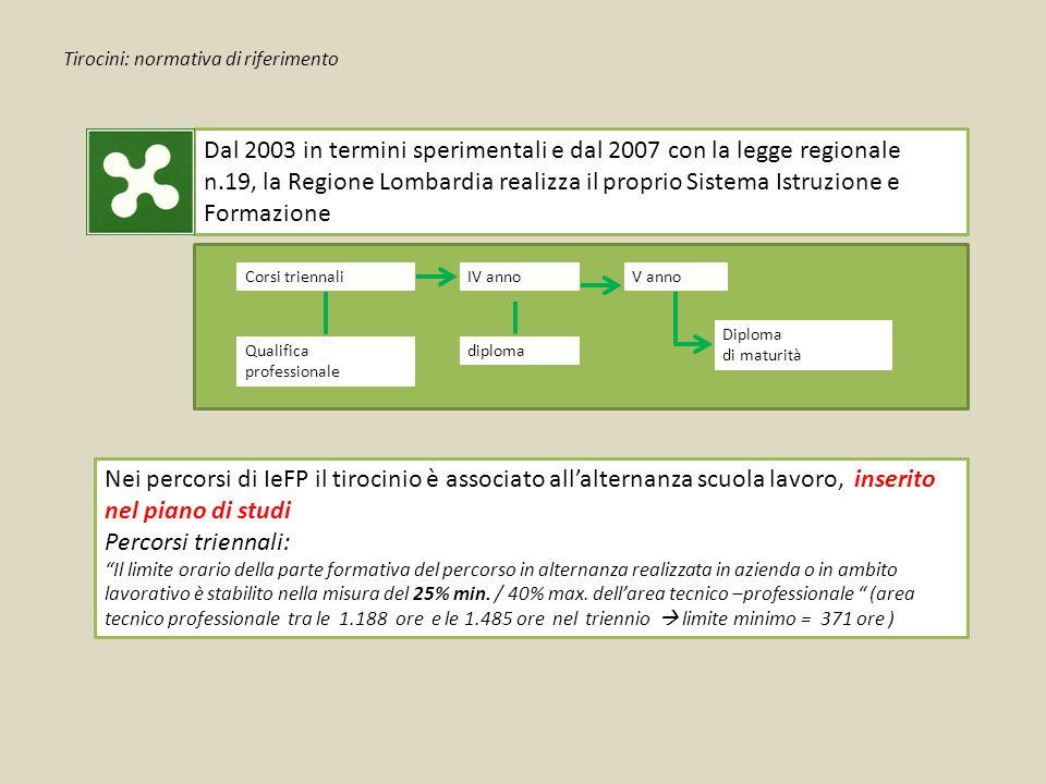 Tirocini: normativa di riferimento Dal 2003 in termini sperimentali e dal 2007 con la legge regionale n.19, la Regione Lombardia realizza il proprio S