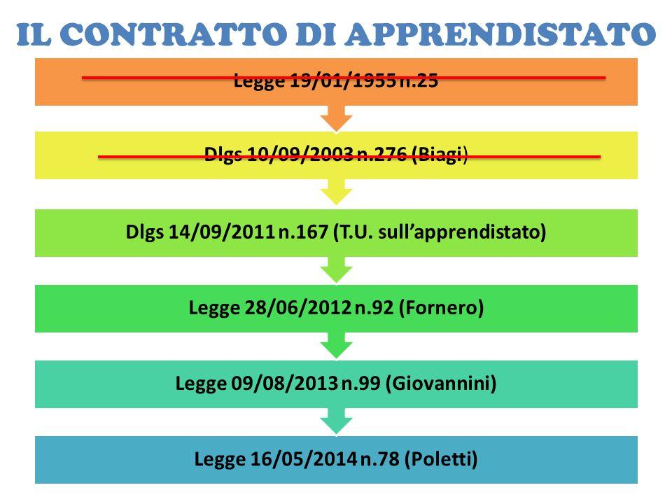 IL CONTRATTO DI APPRENDISTATO Legge 16/05/2014 n.78 (Poletti) Legge 09/08/2013 n.99 (Giovannini) Legge 28/06/2012 n.92 (Fornero) Dlgs 14/09/2011 n.167