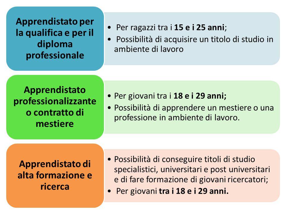 Per ragazzi tra i 15 e i 25 anni; Possibilità di acquisire un titolo di studio in ambiente di lavoro Apprendistato per la qualifica e per il diploma p