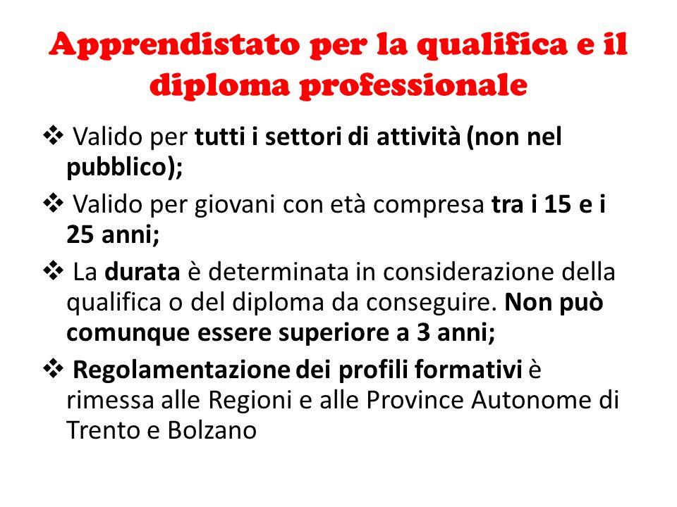 Apprendistato per la qualifica e il diploma professionale  Valido per tutti i settori di attività (non nel pubblico);  Valido per giovani con età co