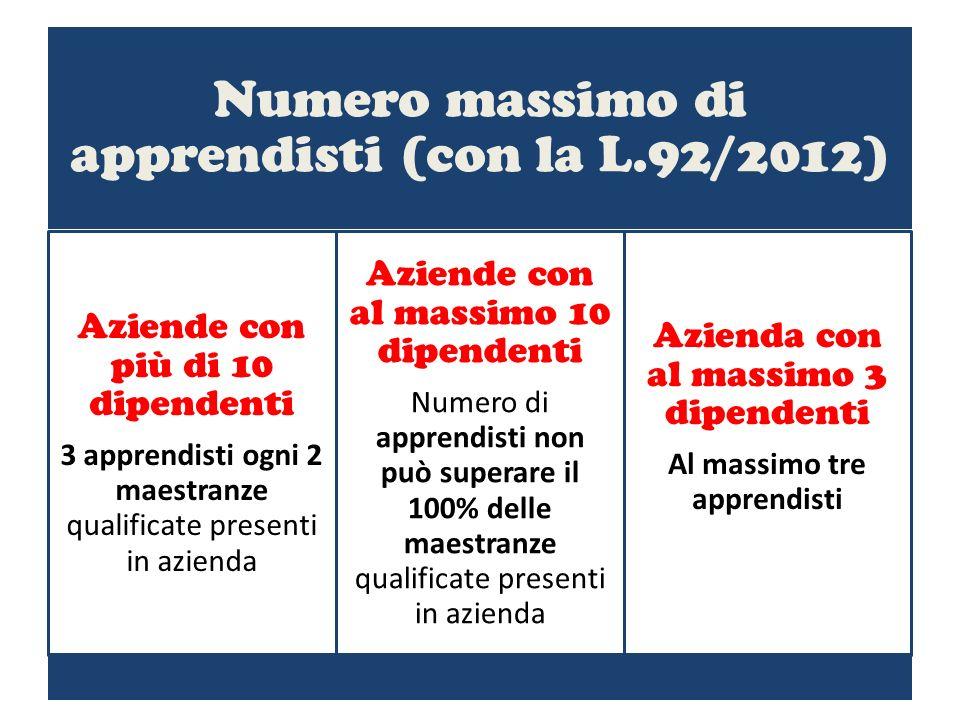 Numero massimo di apprendisti (con la L.92/2012) Aziende con più di 10 dipendenti 3 apprendisti ogni 2 maestranze qualificate presenti in azienda Azie