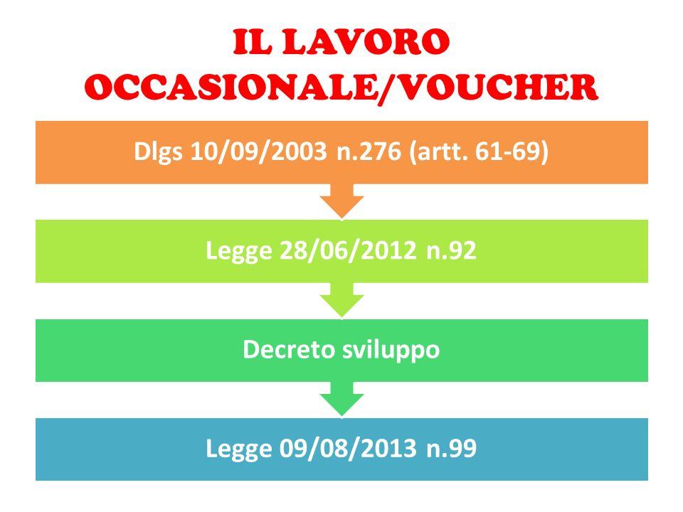 IL LAVORO OCCASIONALE/VOUCHER Legge 09/08/2013 n.99 Decreto sviluppo Legge 28/06/2012 n.92 Dlgs 10/09/2003 n.276 (artt. 61-69)