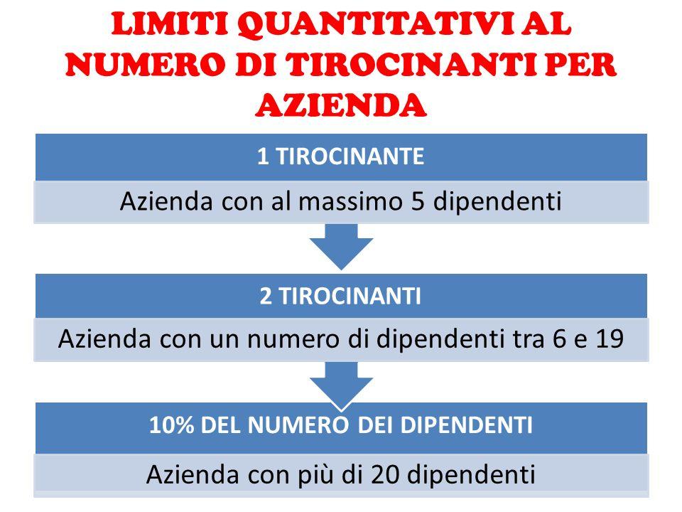 LIMITI QUANTITATIVI AL NUMERO DI TIROCINANTI PER AZIENDA 10% DEL NUMERO DEI DIPENDENTI Azienda con più di 20 dipendenti 2 TIROCINANTI Azienda con un n