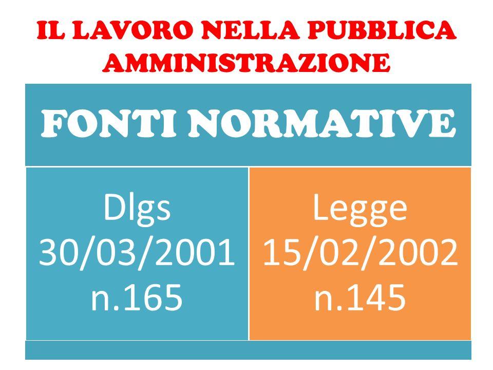 IL LAVORO NELLA PUBBLICA AMMINISTRAZIONE FONTI NORMATIVE Dlgs 30/03/2001 n.165 Legge 15/02/2002 n.145