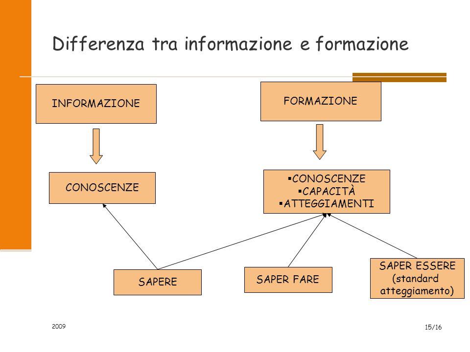 2009 15/16 Differenza tra informazione e formazione INFORMAZIONE CONOSCENZE FORMAZIONE  CONOSCENZE  CAPACITÀ  ATTEGGIAMENTI SAPERE SAPER FARE SAPER