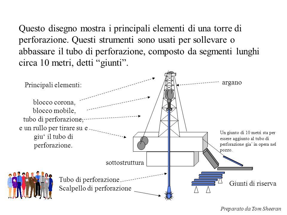 Tubo di perforazione Scalpello di perforazione Principali elementi: blocco corona, blocco mobile, tubo di perforazione, e un rullo per tirare su e giu