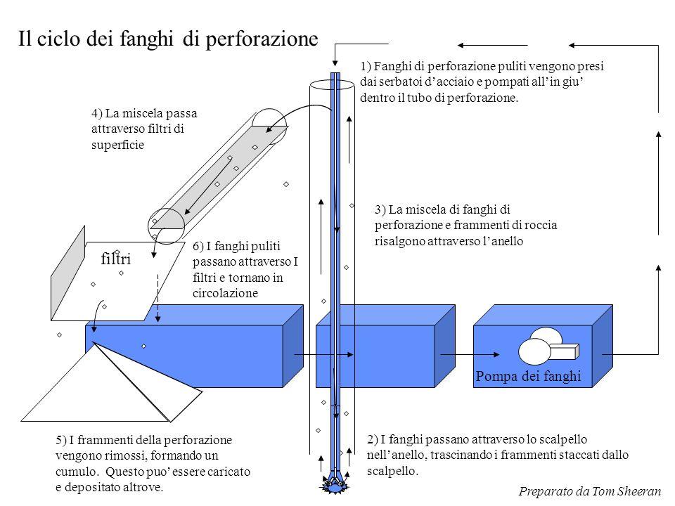 3) La miscela di fanghi di perforazione e frammenti di roccia risalgono attraverso l'anello filtri 5) I frammenti della perforazione vengono rimossi,