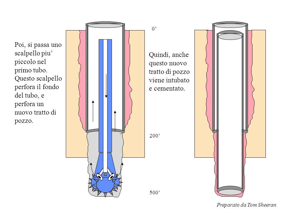 Poi, si passa uno scalpello piu' piccolo nel primo tubo. Questo scalpello perfora il fondo del tubo, e perfora un nuovo tratto di pozzo. 200' 0' 500'