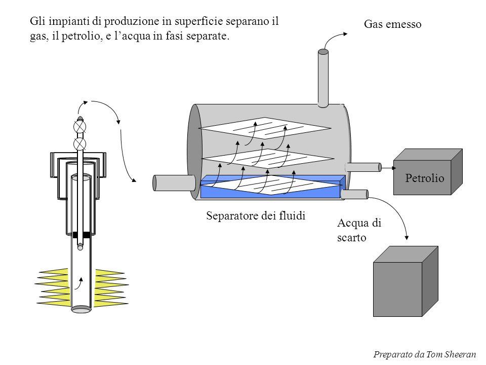 Gli impianti di produzione in superficie separano il gas, il petrolio, e l'acqua in fasi separate. Separatore dei fluidi Petrolio Acqua di scarto Gas
