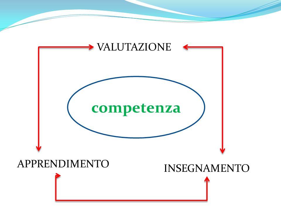 competenza APPRENDIMENTO INSEGNAMENTO VALUTAZIONE
