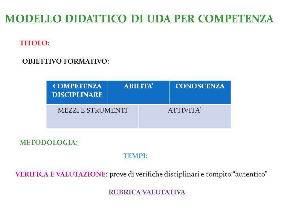 MODELLO DIDATTICO DI UDA PER COMPETENZA TITOLO: OBIETTIVO FORMATIVO: COMPETENZA DISCIPLINARE ABILITA'CONOSCENZA MEZZI E STRUMENTIATTIVITA' METODOLOGIA: VERIFICA E VALUTAZIONE: prove di verifiche disciplinari e compito autentico TEMPI: RUBRICA VALUTATIVA