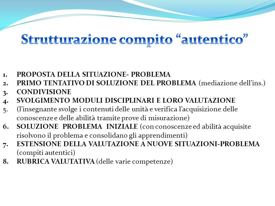 1.PROPOSTA DELLA SITUAZIONE- PROBLEMA 2.PRIMO TENTATIVO DI SOLUZIONE DEL PROBLEMA (mediazione dell'ins.) 3.CONDIVISIONE 4.SVOLGIMENTO MODULI DISCIPLINARI E LORO VALUTAZIONE 5.(l'insegnante svolge i contenuti delle unità e verifica l'acquisizione delle conoscenze e delle abilità tramite prove di misurazione) 6.SOLUZIONE PROBLEMA INIZIALE (con conoscenze ed abilità acquisite risolvono il problema e consolidano gli apprendimenti) 7.ESTENSIONE DELLA VALUTAZIONE A NUOVE SITUAZIONI-PROBLEMA (compiti autentici) 8.RUBRICA VALUTATIVA (delle varie competenze)