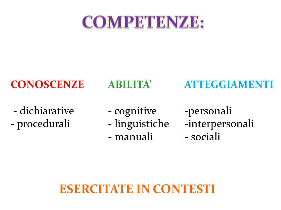 CONOSCENZE - dichiarative - procedurali ABILITA' - cognitive - linguistiche - manuali ATTEGGIAMENTI -personali -interpersonali - sociali ESERCITATE IN CONTESTI