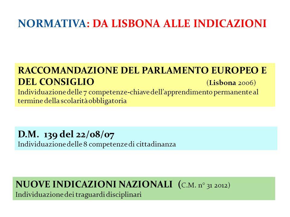 NORMATIVA: DA LISBONA ALLE INDICAZIONI RACCOMANDAZIONE DEL PARLAMENTO EUROPEO E DEL CONSIGLIO (Lisbona 2006) Individuazione delle 7 competenze-chiave dell'apprendimento permanente al termine della scolarità obbligatoria D.M.