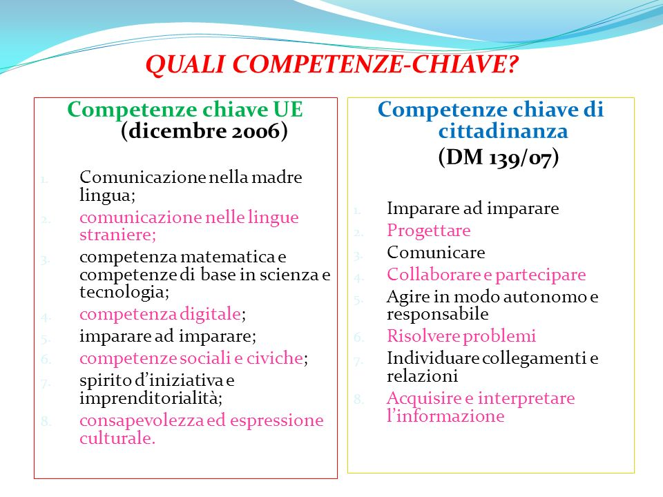 Competenze chiave UE (dicembre 2006) 1.Comunicazione nella madre lingua; 2.