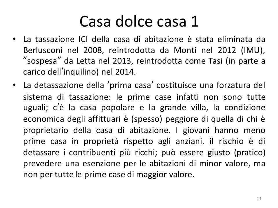 Casa dolce casa 1 La tassazione ICI della casa di abitazione è stata eliminata da Berlusconi nel 2008, reintrodotta da Monti nel 2012 (IMU), sospesa da Letta nel 2013, reintrodotta come Tasi (in parte a carico dell'inquilino) nel 2014.