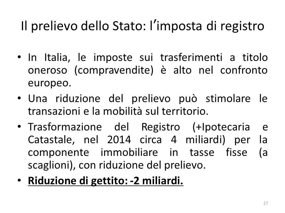 Il prelievo dello Stato: l'imposta di registro In Italia, le imposte sui trasferimenti a titolo oneroso (compravendite) è alto nel confronto europeo.
