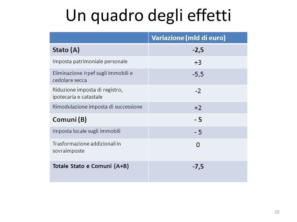 Un quadro degli effetti Variazione (mld di euro) Stato (A)-2,5 Imposta patrimoniale personale +3 Eliminazione Irpef sugli immobili e cedolare secca -5,5 Riduzione imposta di registro, ipotecaria e catastale -2 Rimodulazione imposta di successione +2 Comuni (B)- 5 Imposta locale sugli immobili - 5 Trasformazione addizionali in sovraimposte 0 Totale Stato e Comuni (A+B) -7,5 29