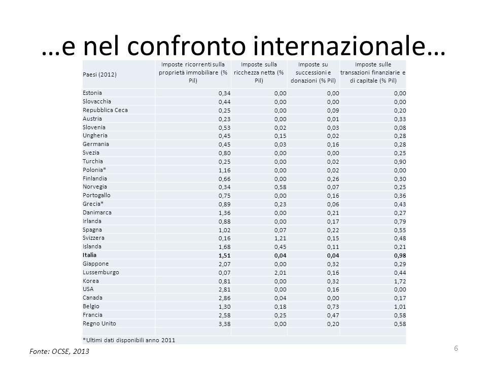 …e nel confronto internazionale… Fonte: OCSE, 2013 6 Paesi (2012) Imposte ricorrenti sulla proprietà immobiliare (% Pil) Imposte sulla ricchezza netta (% Pil) Imposte su successioni e donazioni (% Pil) Imposte sulle transazioni finanziarie e di capitale (% Pil) Estonia 0,340,00 Slovacchia 0,440,00 Repubblica Ceca 0,250,000,090,20 Austria 0,230,000,010,33 Slovenia 0,530,020,030,08 Ungheria 0,450,150,020,28 Germania 0,450,030,160,28 Svezia 0,800,00 0,25 Turchia 0,250,000,020,90 Polonia* 1,160,000,020,00 Finlandia 0,660,000,260,30 Norvegia 0,340,580,070,25 Portogallo 0,750,000,160,36 Grecia* 0,890,230,060,43 Danimarca 1,360,000,210,27 Irlanda 0,880,000,170,79 Spagna 1,020,070,220,55 Svizzera 0,161,210,150,48 Islanda 1,680,450,110,21 Italia 1,510,04 0,98 Giappone 2,070,000,320,29 Lussemburgo 0,072,010,160,44 Korea 0,810,000,321,72 USA 2,810,000,160,00 Canada 2,860,040,000,17 Belgio 1,300,180,731,01 Francia 2,580,250,470,58 Regno Unito 3,380,000,200,58 *Ultimi dati disponibili anno 2011