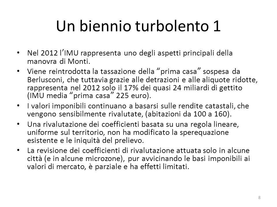 Un biennio turbolento 1 Nel 2012 l'IMU rappresenta uno degli aspetti principali della manovra di Monti.