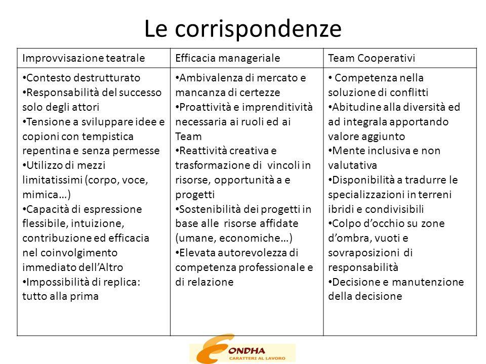 Le corrispondenze Improvvisazione teatraleEfficacia managerialeTeam Cooperativi Contesto destrutturato Responsabilità del successo solo degli attori T
