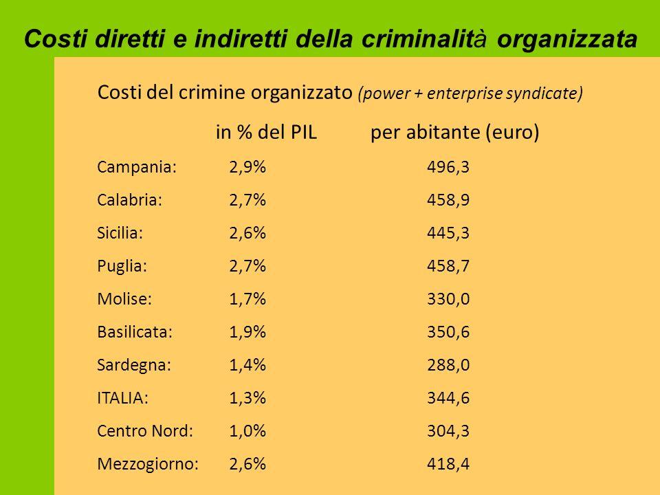 Costi del crimine organizzato (power + enterprise syndicate) in % del PIL per abitante (euro) Campania: 2,9%496,3 Calabria:2,7%458,9 Sicilia:2,6%445,3