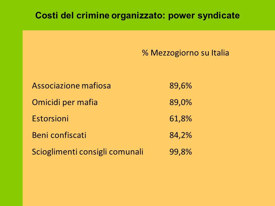 Costi del crimine organizzato: power syndicate % Mezzogiorno su Italia Associazione mafiosa89,6% Omicidi per mafia89,0% Estorsioni61,8% Beni confiscat