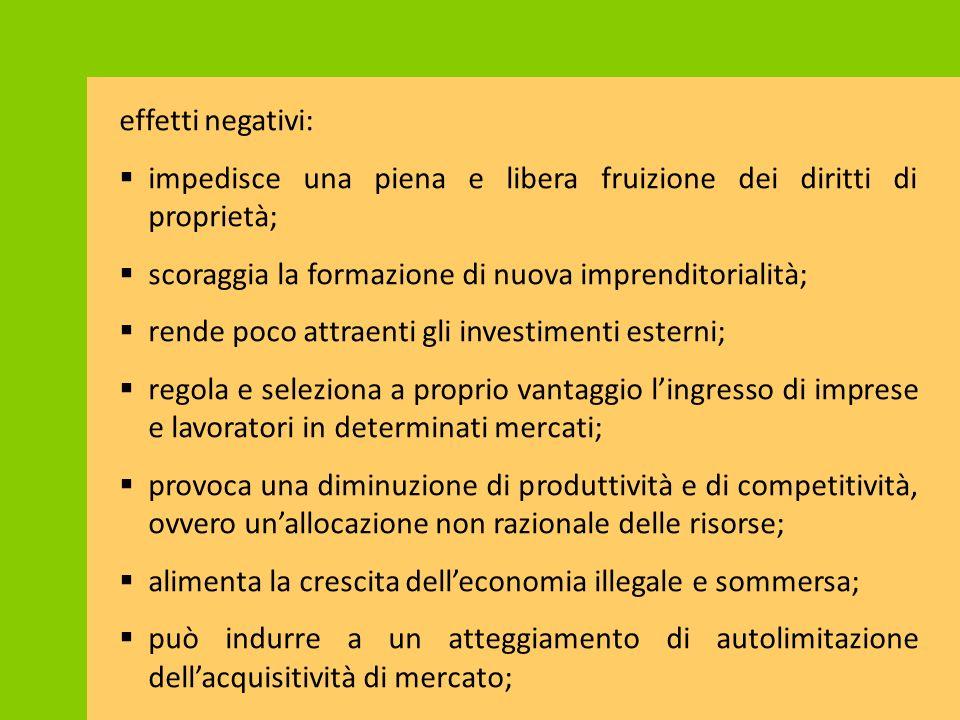 effetti negativi:  impedisce una piena e libera fruizione dei diritti di proprietà;  scoraggia la formazione di nuova imprenditorialità;  rende poc