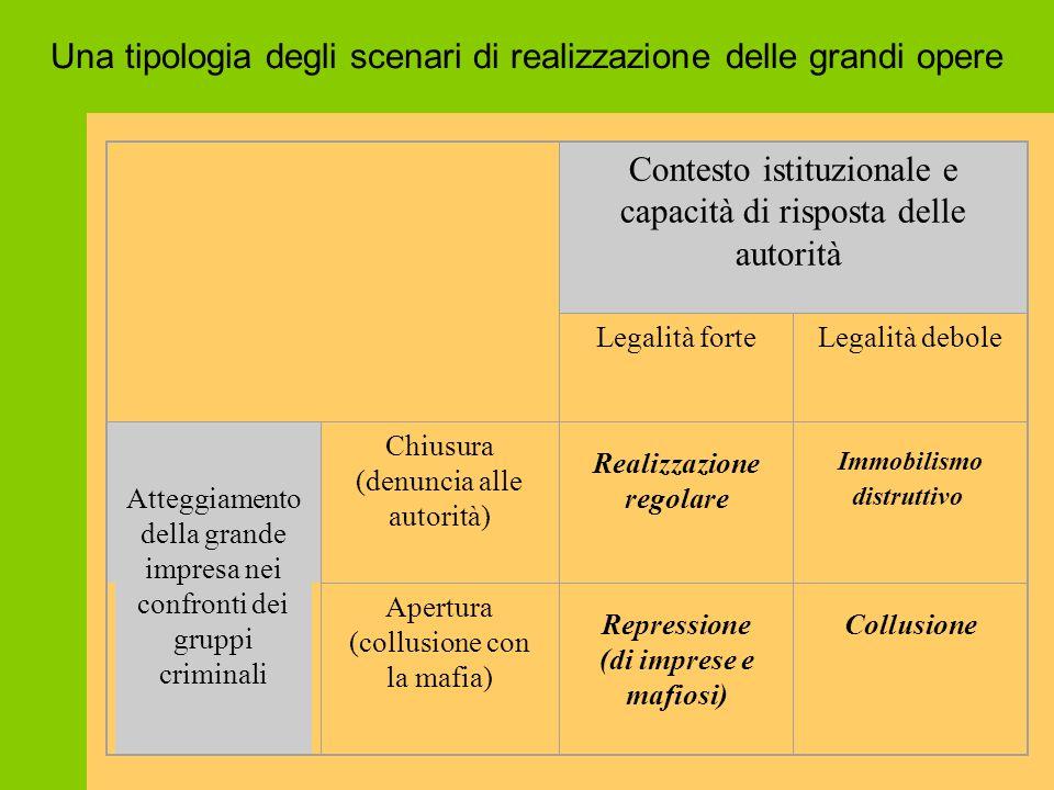 Una tipologia degli scenari di realizzazione delle grandi opere Contesto istituzionale e capacità di risposta delle autorità Legalità forteLegalità de