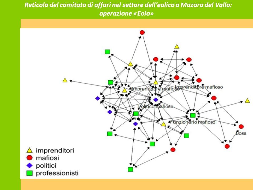 Reticolo del comitato di affari nel settore dell'eolico a Mazara del Vallo: operazione «Eolo»