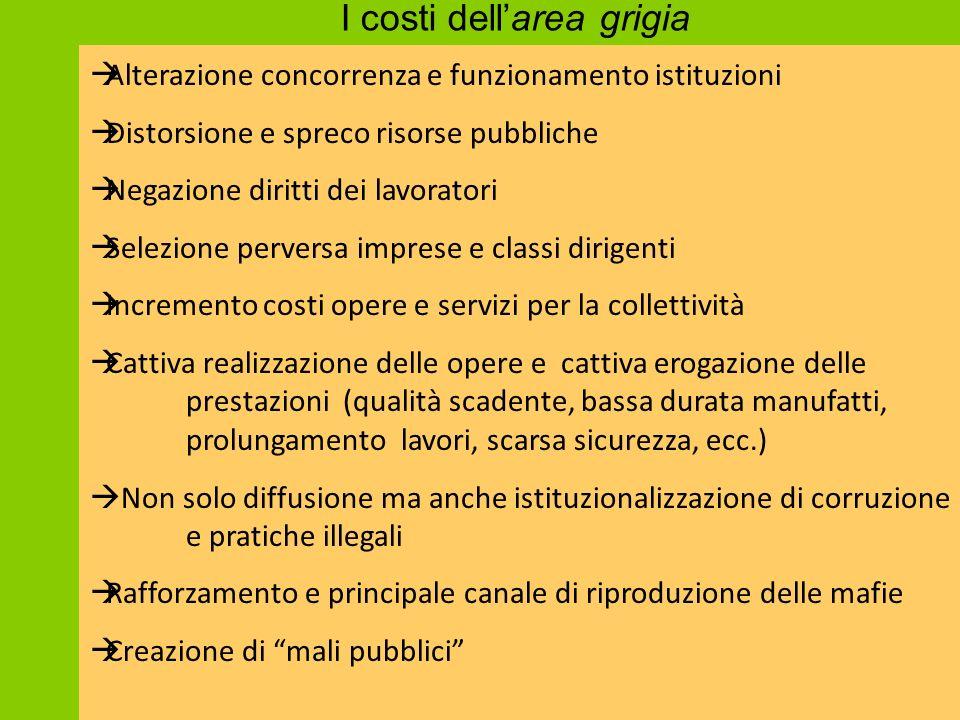 I costi dell'area grigia  Alterazione concorrenza e funzionamento istituzioni  Distorsione e spreco risorse pubbliche  Negazione diritti dei lavora
