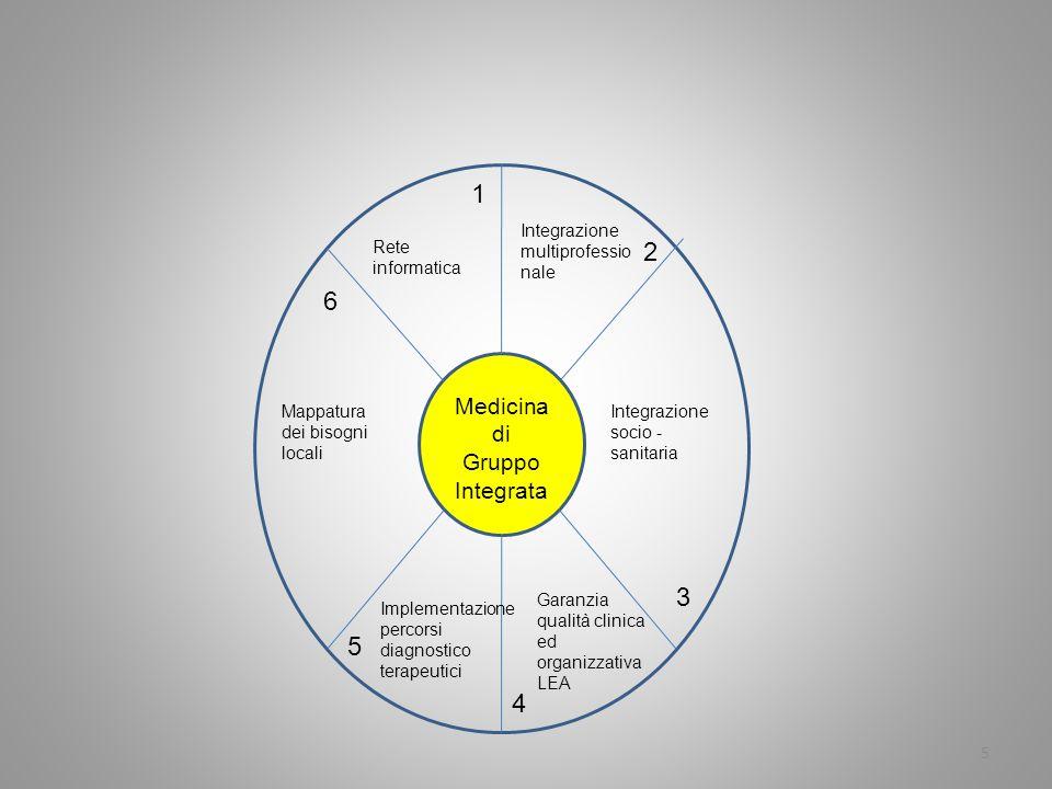 5 Medicina di Gruppo Integrata Rete informatica Integrazione multiprofessio nale Integrazione socio - sanitaria Mappatura dei bisogni locali Garanzia qualità clinica ed organizzativa LEA Implementazione percorsi diagnostico terapeutici 5 4 3 2 1 6