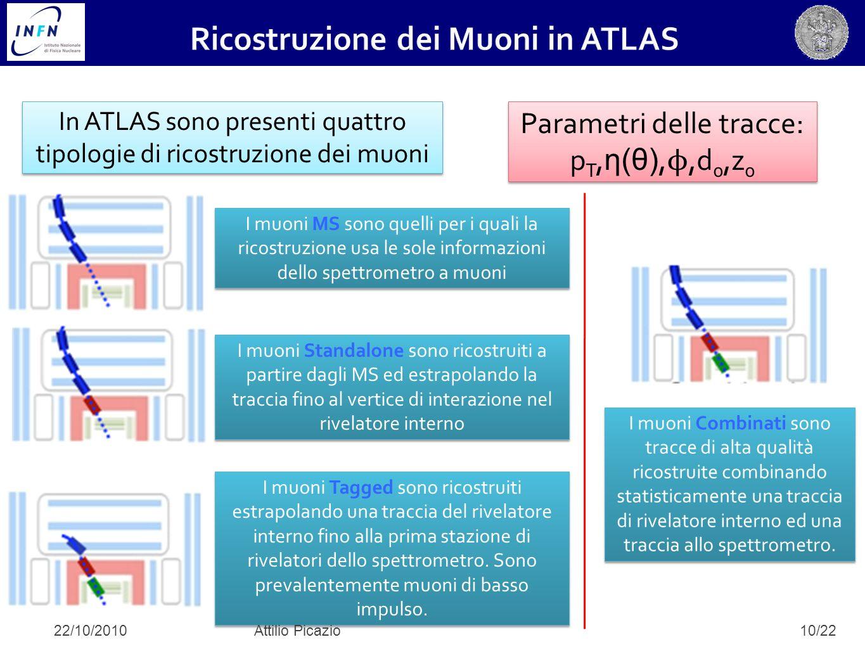 10/22 In ATLAS sono presenti quattro tipologie di ricostruzione dei muoni I muoni MS sono quelli per i quali la ricostruzione usa le sole informazioni