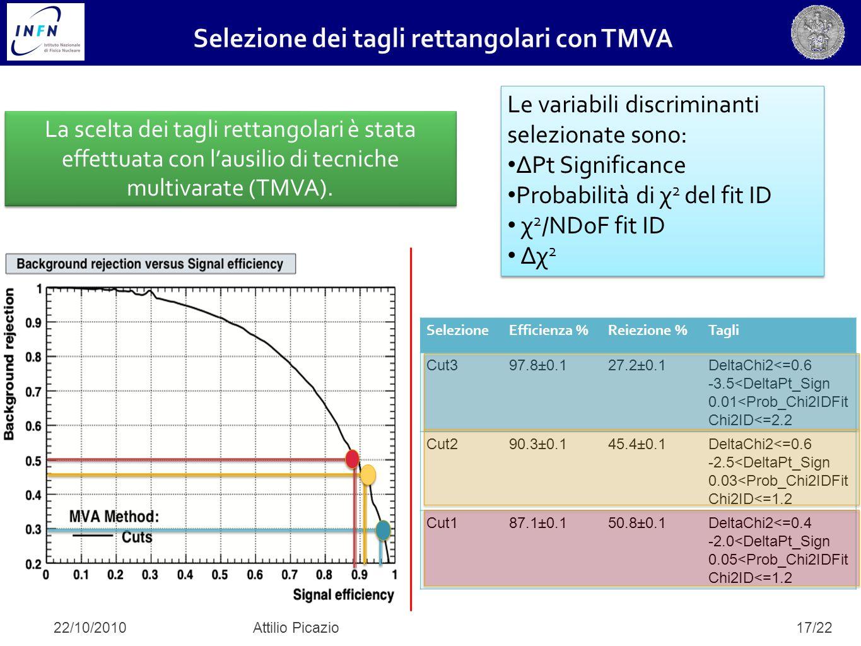 17/22 Le variabili discriminanti selezionate sono: ΔPt Significance Probabilità di χ 2 del fit ID χ 2 /NDoF fit ID Δχ 2 Le variabili discriminanti selezionate sono: ΔPt Significance Probabilità di χ 2 del fit ID χ 2 /NDoF fit ID Δχ 2 La scelta dei tagli rettangolari è stata effettuata con l'ausilio di tecniche multivarate (TMVA).