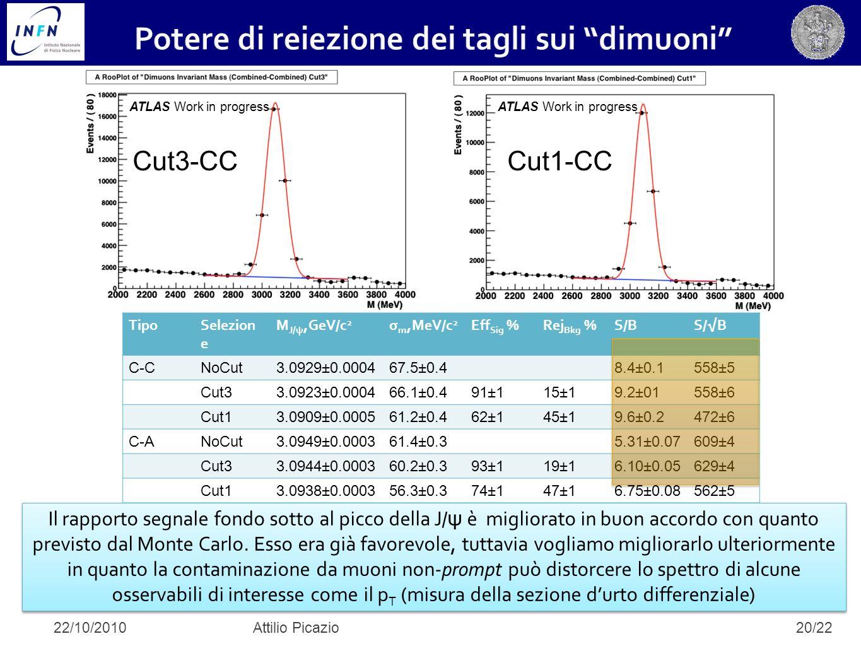 20/22 Il rapporto segnale fondo sotto al picco della J/ ψ è migliorato in buon accordo con quanto previsto dal Monte Carlo. Esso era già favorevole, t