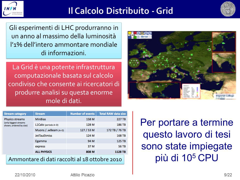 20/22 Il rapporto segnale fondo sotto al picco della J/ ψ è migliorato in buon accordo con quanto previsto dal Monte Carlo.