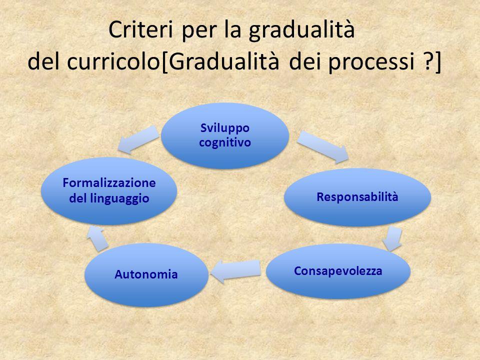 Criteri per la gradualità del curricolo[Gradualità dei processi ?] Autonomia Responsabilità Consapevolezza Sviluppo cognitivo Formalizzazione del ling