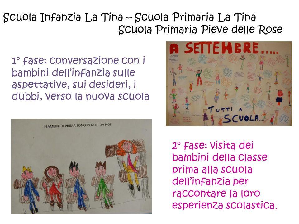Scuola Infanzia La Tina – Scuola Primaria La Tina Scuola Primaria Pieve delle Rose 1° fase: conversazione con i bambini dell'infanzia sulle aspettativ