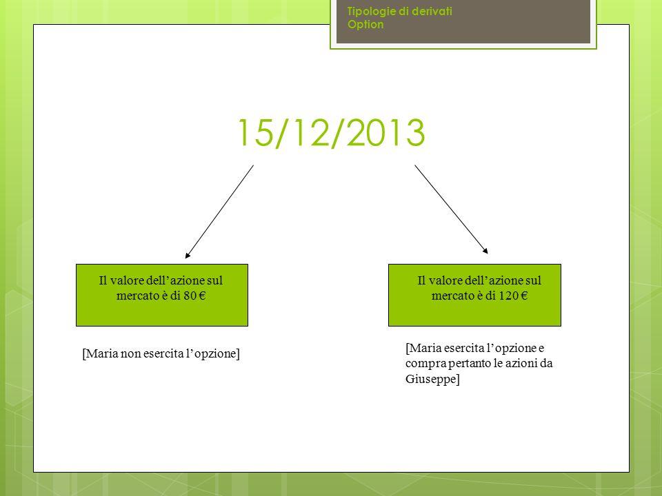 15/12/2013 Tipologie di derivati Option Il valore dell'azione sul mercato è di 80 € Il valore dell'azione sul mercato è di 120 € [Maria esercita l'opz