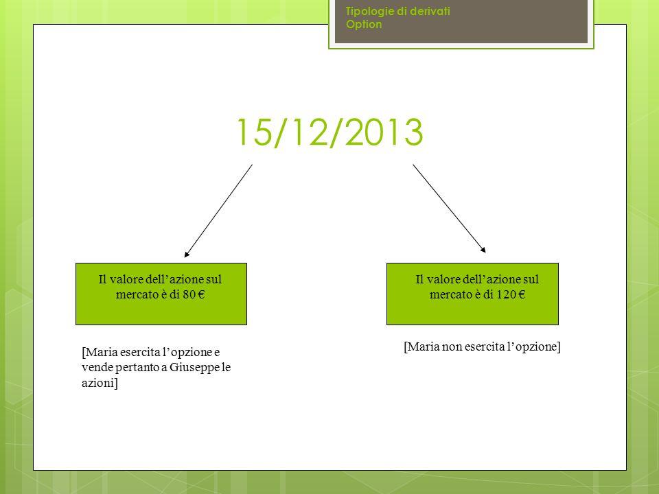 15/12/2013 Tipologie di derivati Option Il valore dell'azione sul mercato è di 80 € Il valore dell'azione sul mercato è di 120 € [Maria non esercita l