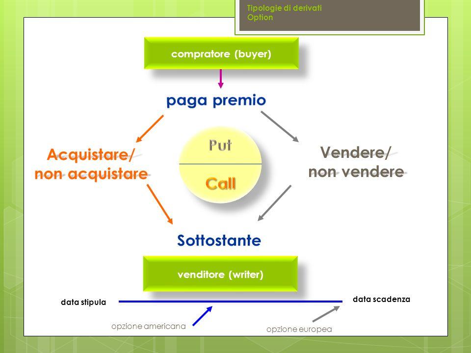 compratore (buyer) venditore (writer) Acquistare/ non acquistare Vendere/ non vendere data stipula data scadenza opzione europea opzione americana Tip
