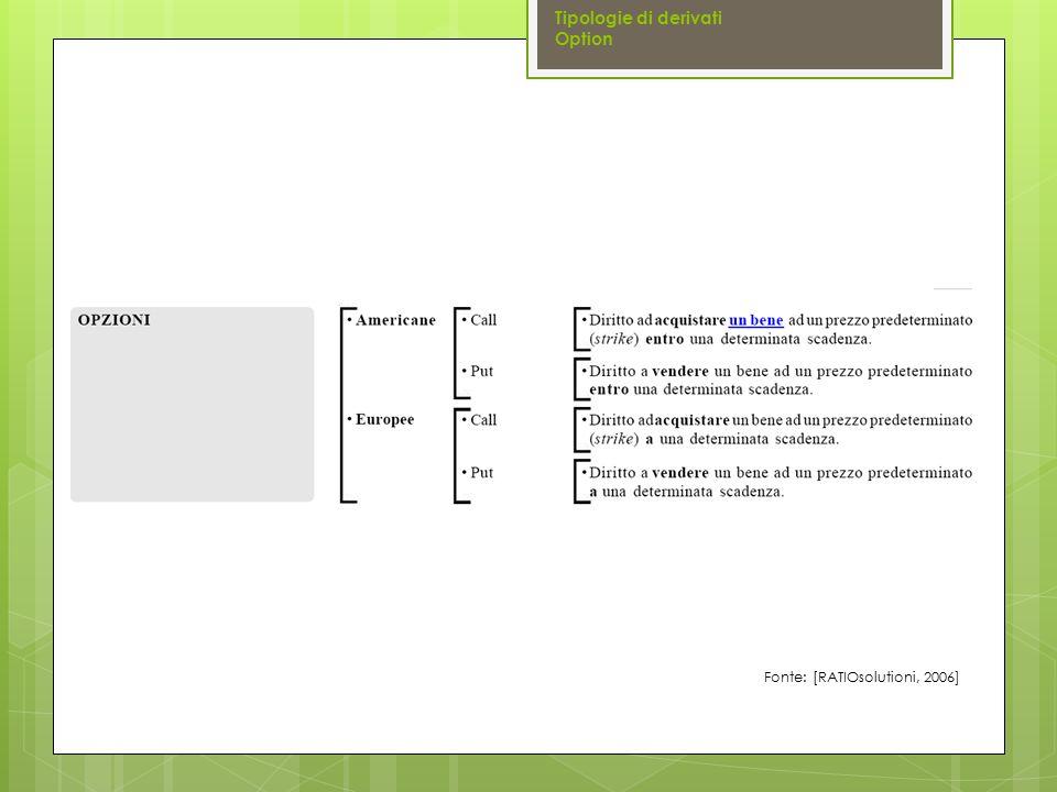 Fonte: [RATIOsolutioni, 2006] Tipologie di derivati Option