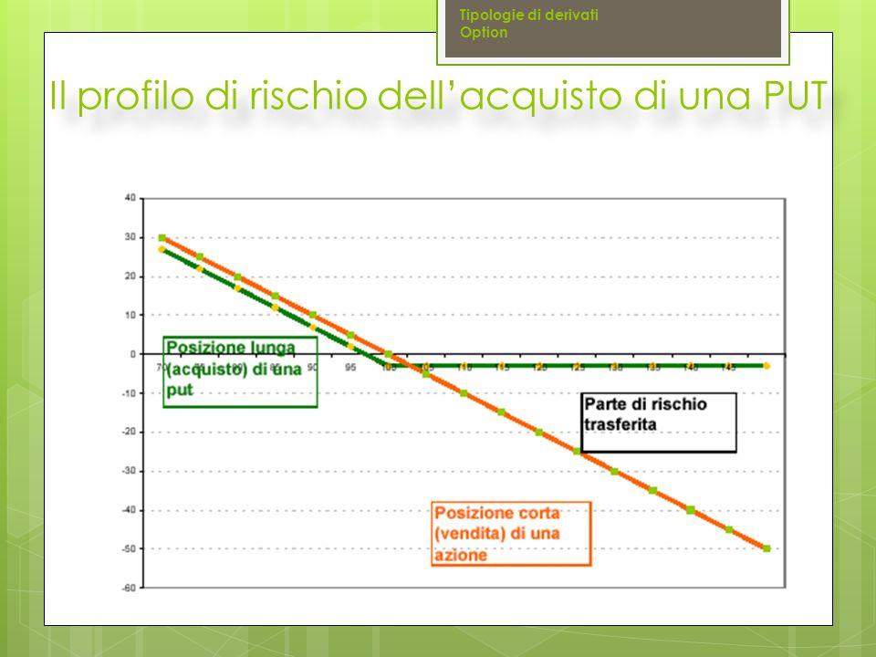 Il profilo di rischio dell'acquisto di una PUT Tipologie di derivati Option