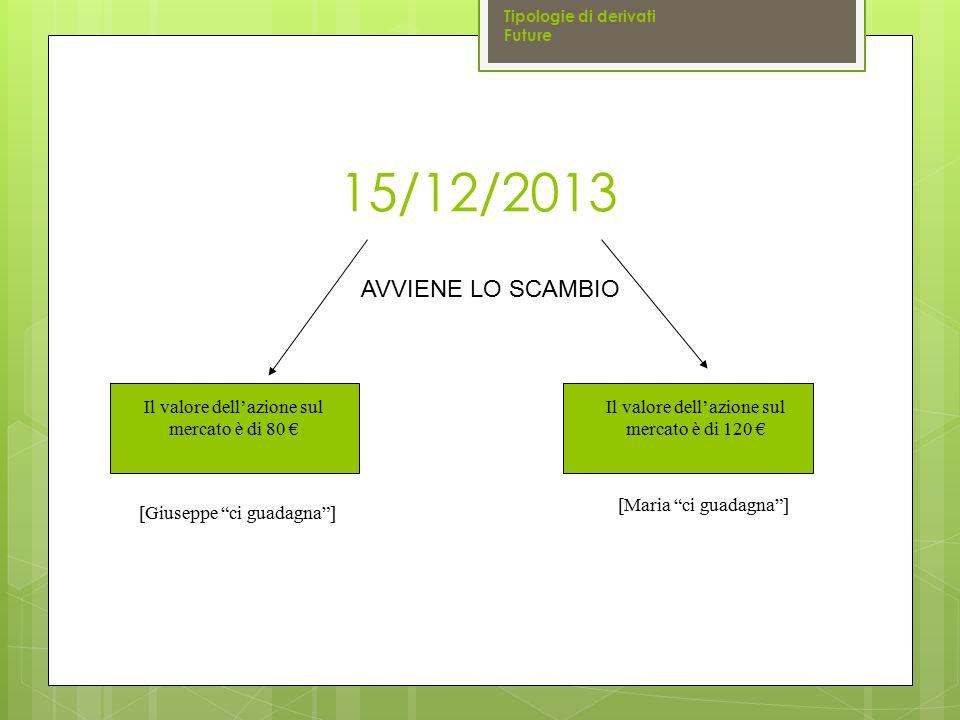 """15/12/2013 Tipologie di derivati Future Il valore dell'azione sul mercato è di 80 € Il valore dell'azione sul mercato è di 120 € [Maria """"ci guadagna""""]"""