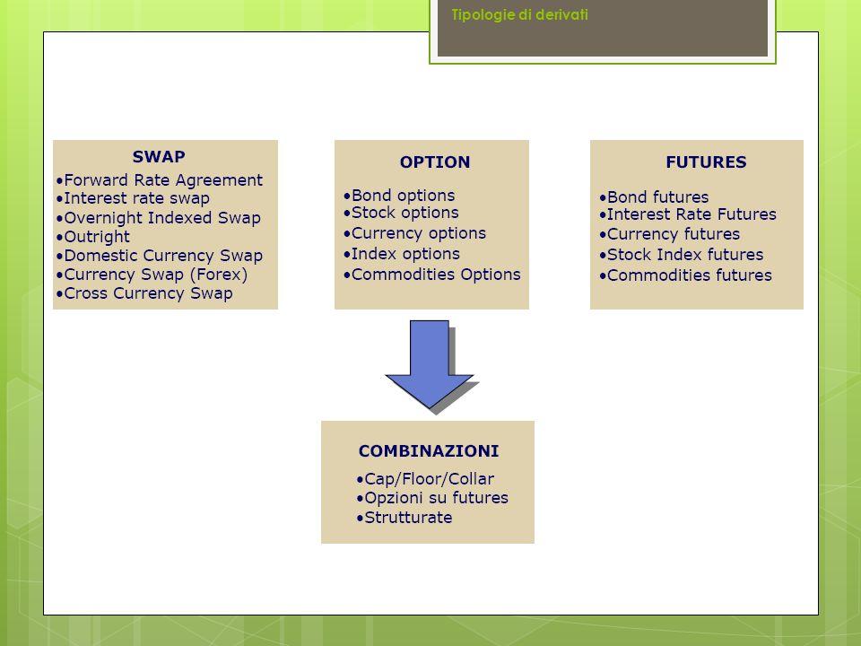  Chi acquista un contratto swap si dice che apre una posizione lunga sul mercato a termine (long swap position)  Chi vende un contratto swap si dice che apre una posizione corta sul mercato (short swap position) L'acquirente dello swap in cambio del tasso fisso «riceve» il tasso variabile Il venditore dello swap in cambio del tasso variabile «riceve» il tasso fisso Tipologie di derivati Swap Una impresa può essere interessata ad un contratto IRS per eliminare l incertezza di un debito contratto a tassi variabili (operazione di copertura).