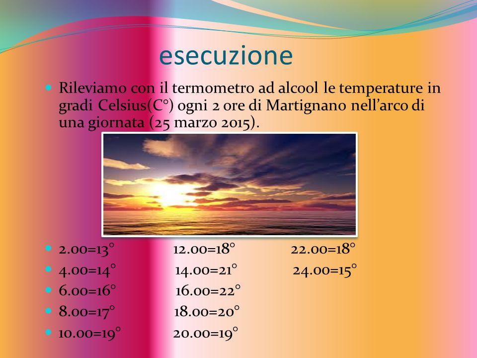 esecuzione Rileviamo con il termometro ad alcool le temperature in gradi Celsius(C°) ogni 2 ore di Martignano nell'arco di una giornata (25 marzo 2015).