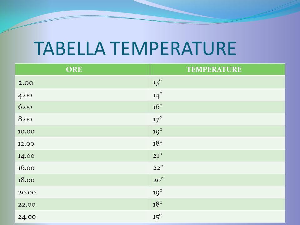 TABELLA TEMPERATURE ORE TEMPERATURE 2.00 13° 4.0014° 6.0016° 8.0017° 10.0019° 12.0018° 14.0021° 16.0022° 18.0020° 20.0019° 22.0018° 24.0015°
