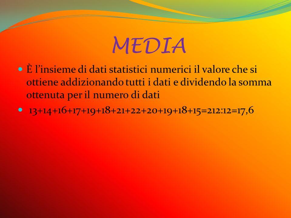MEDIA È l'insieme di dati statistici numerici il valore che si ottiene addizionando tutti i dati e dividendo la somma ottenuta per il numero di dati 13+14+16+17+19+18+21+22+20+19+18+15=212:12=17,6